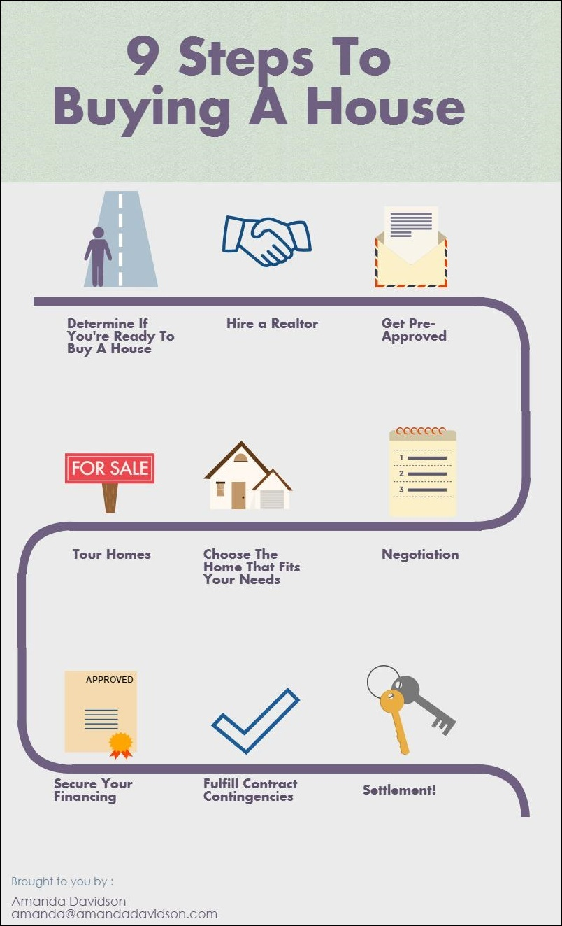 Process essay how to buy a house