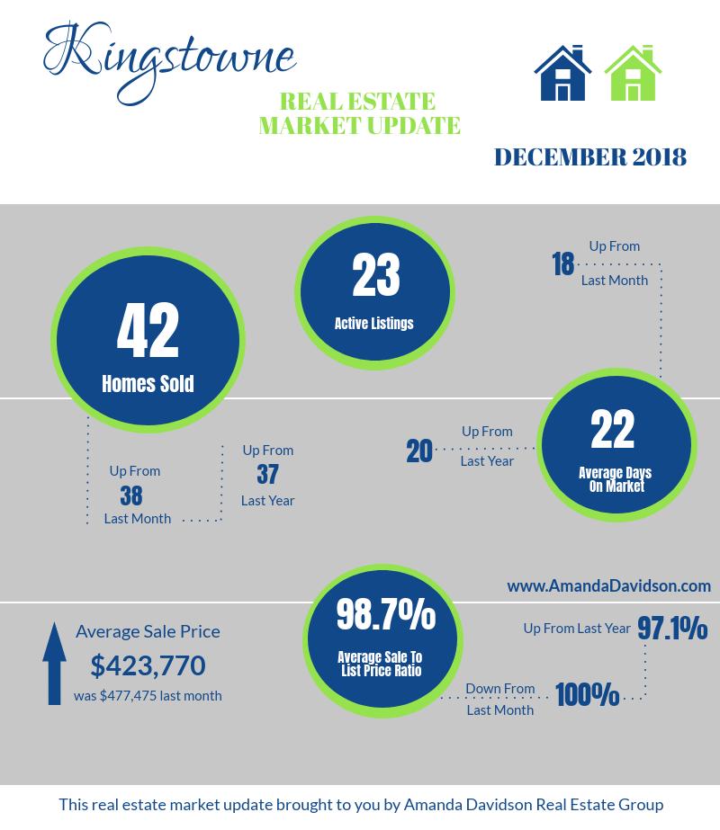 Kingstowne Market Update Dec 2018