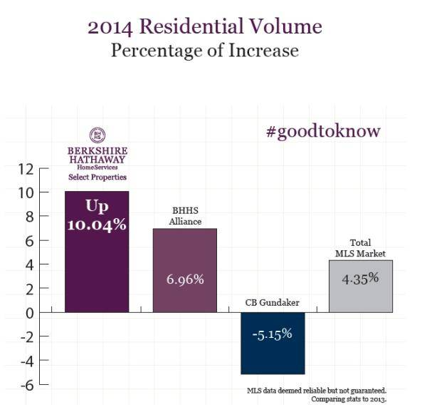 Berkshire Hathaway HomeServices Select Properties 2014 Residential Volume