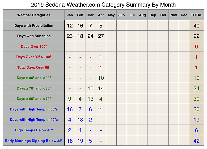 Sedona Weather Category Summary by Month