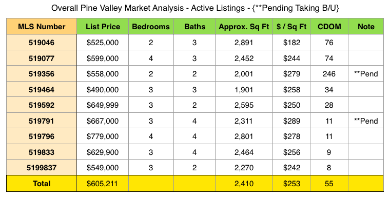 Overall Pine Valley Market Analysis