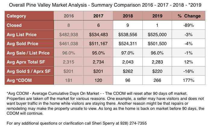 Pine Valley Market Analysis May 2019