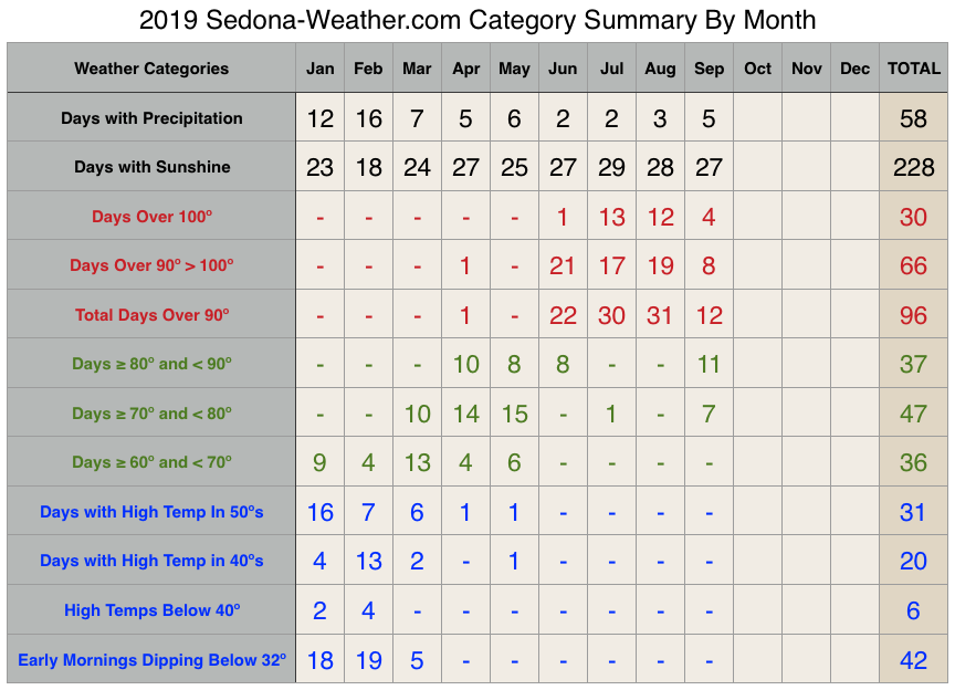 Sedona September Weather Recap - Weather Category by month 2019