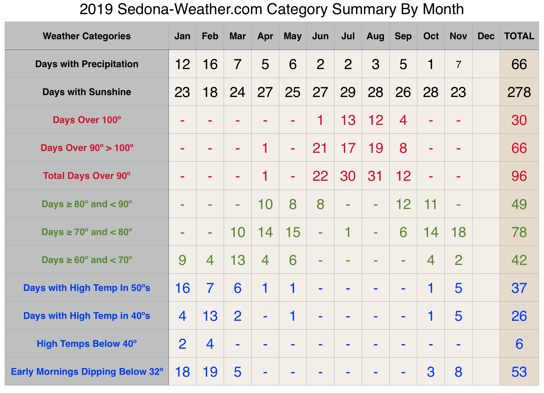 November Weather Categories for Sedona