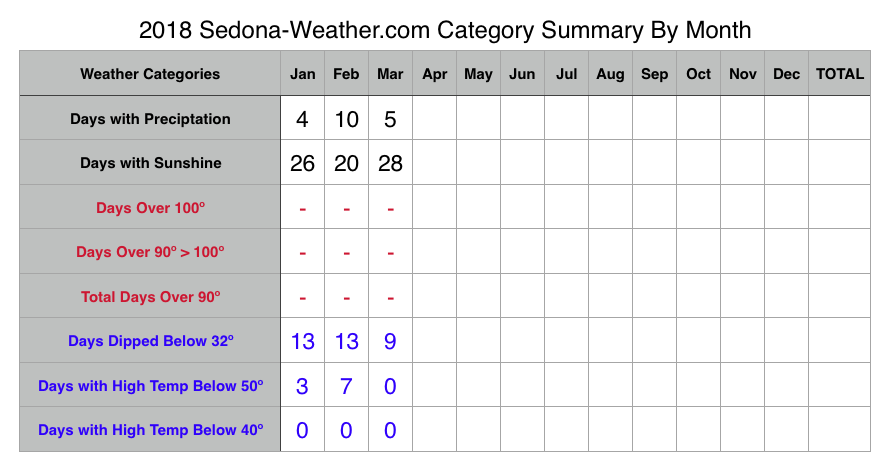 March 2018 Sedona Weather by category