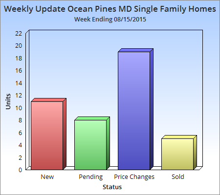 Weekly Update Ocean Pines MD Single Family Homes