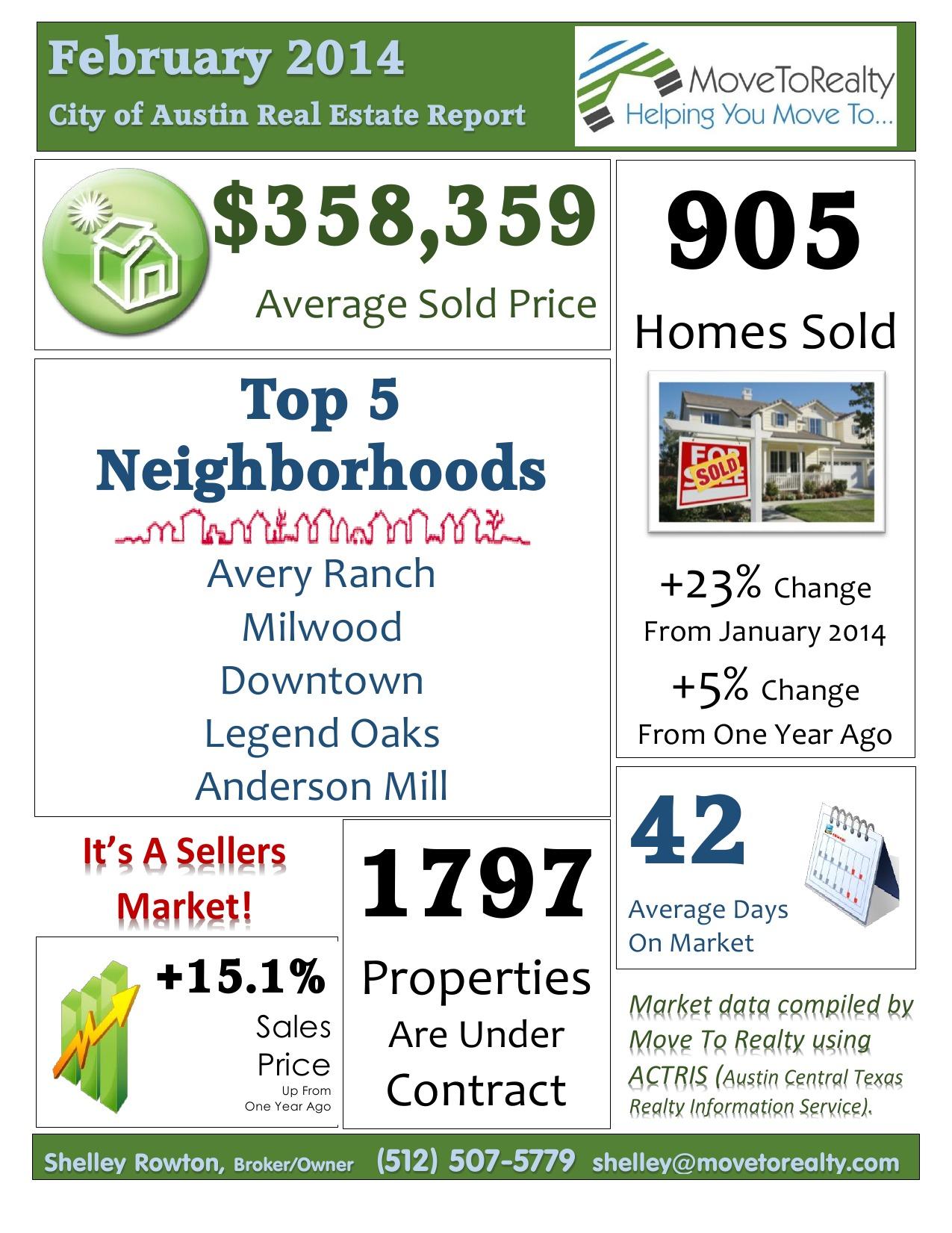 Austin February 2014 Market Report