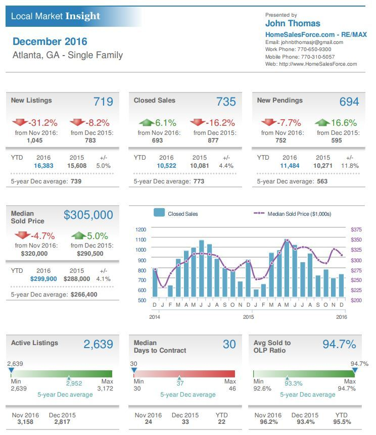 Atlanta GA Single Family Home Sales Stats December 2015