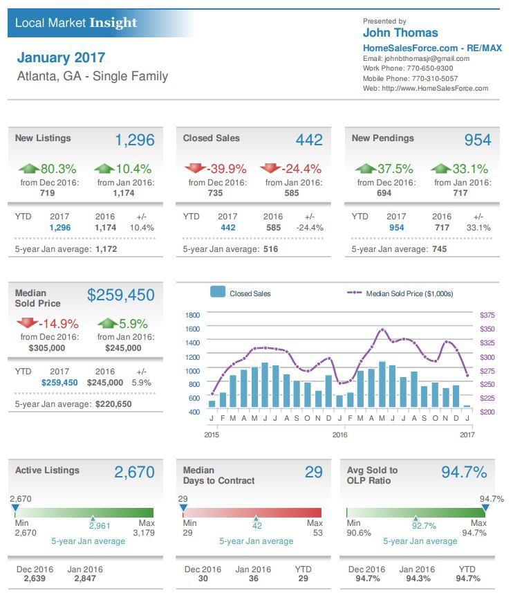 Atlanta GA Single Family Home Sales Stats January 2017. GA Single Family Home Sales Stats January 2017