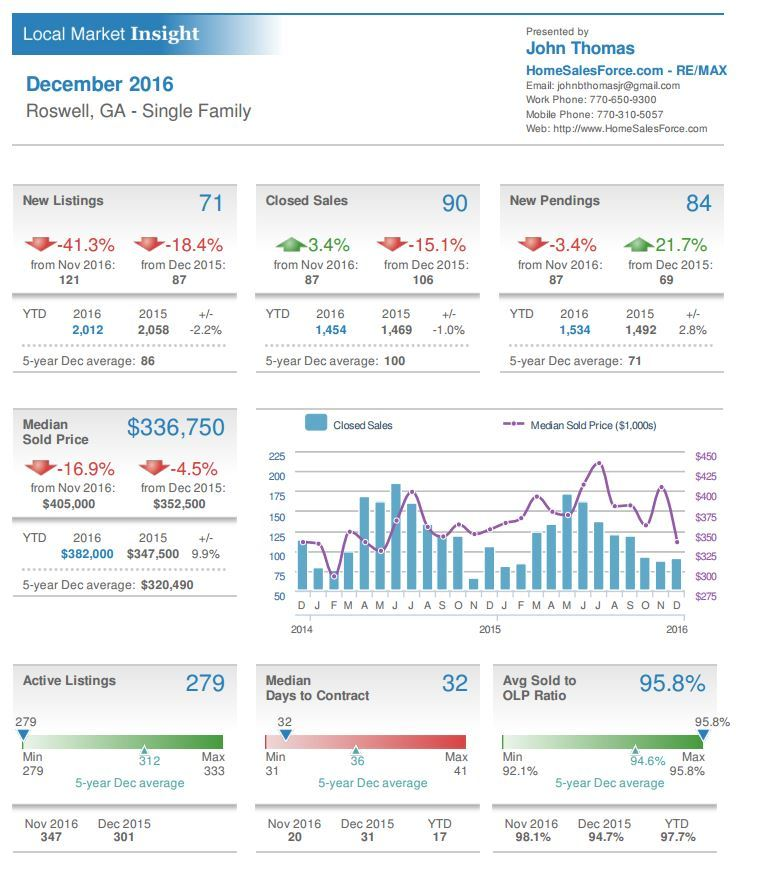 Roswell GA Single Family Home Sales Stats December 2015
