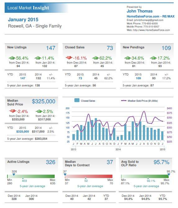 Roswell GA Single Family Home Sales Stats Jan 2015