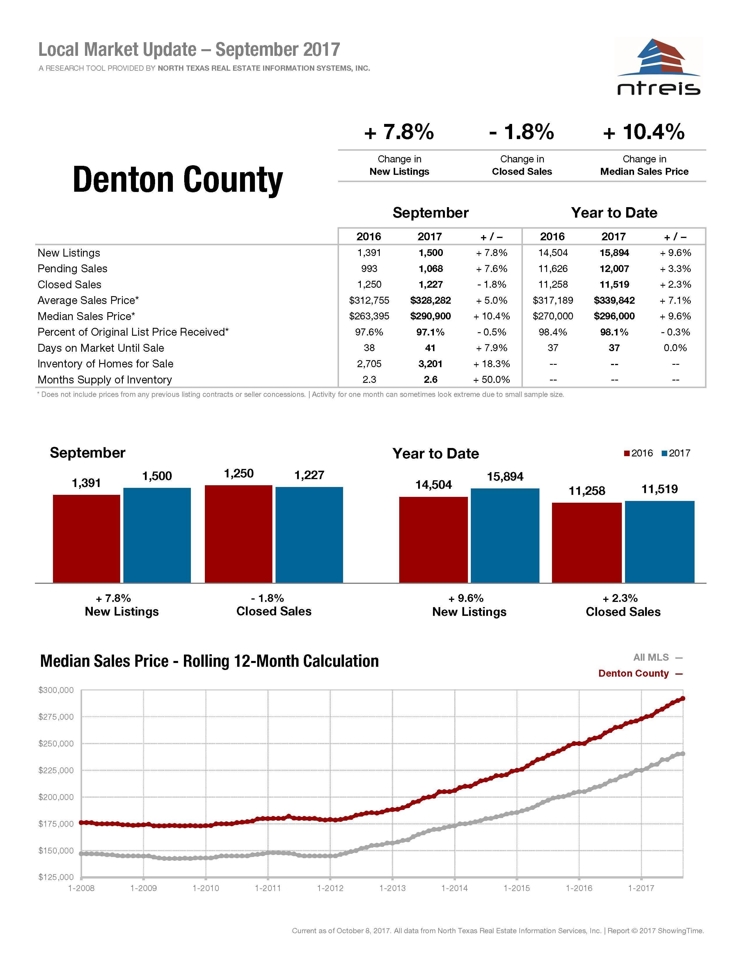 Denton County Housing Market Statistic – September 2017