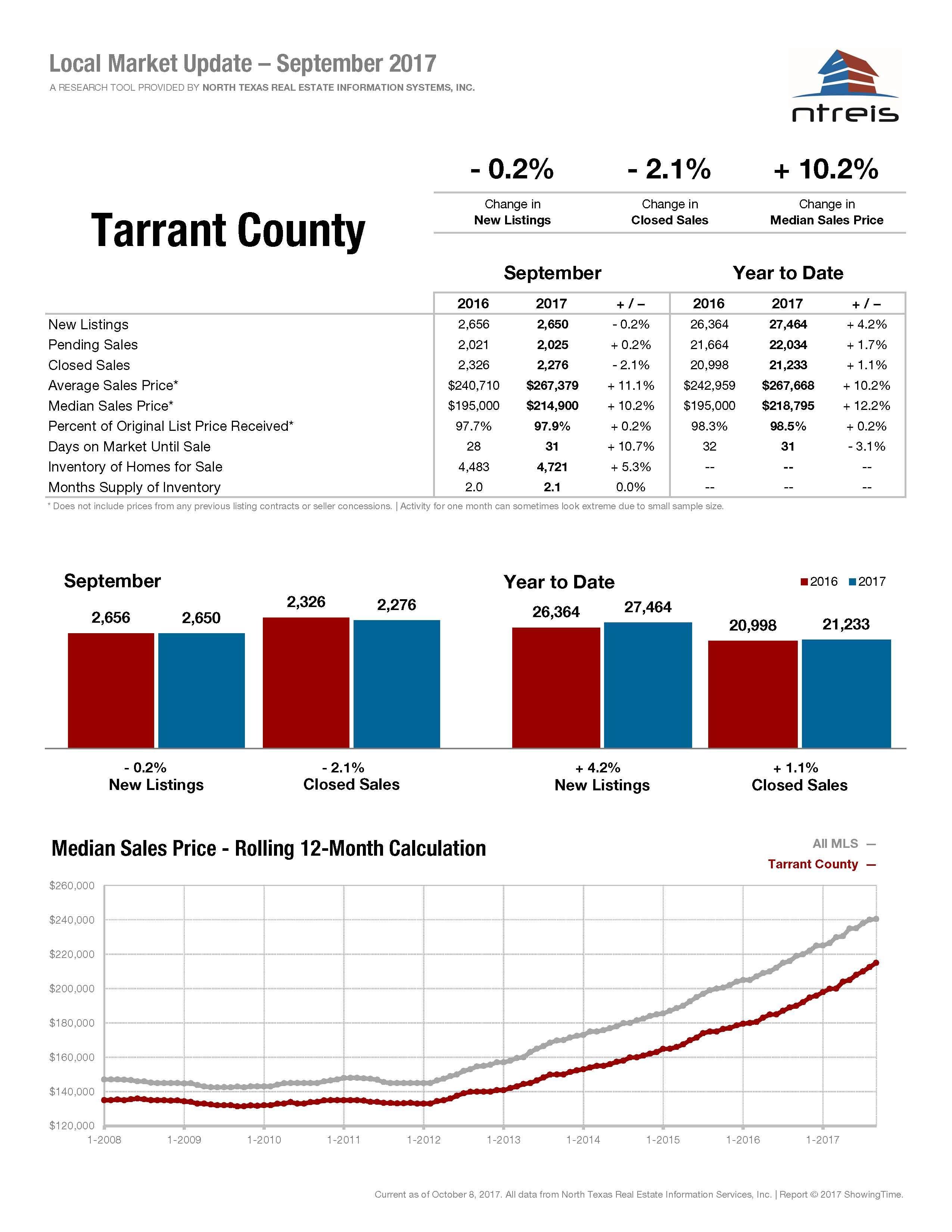 Tarrant County Housing Market Statistic – September 2017