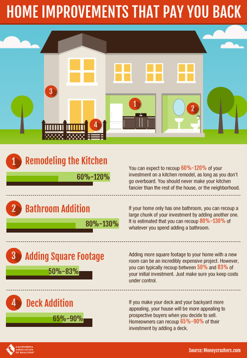 Home Much Should You Improve Your Home for Resale