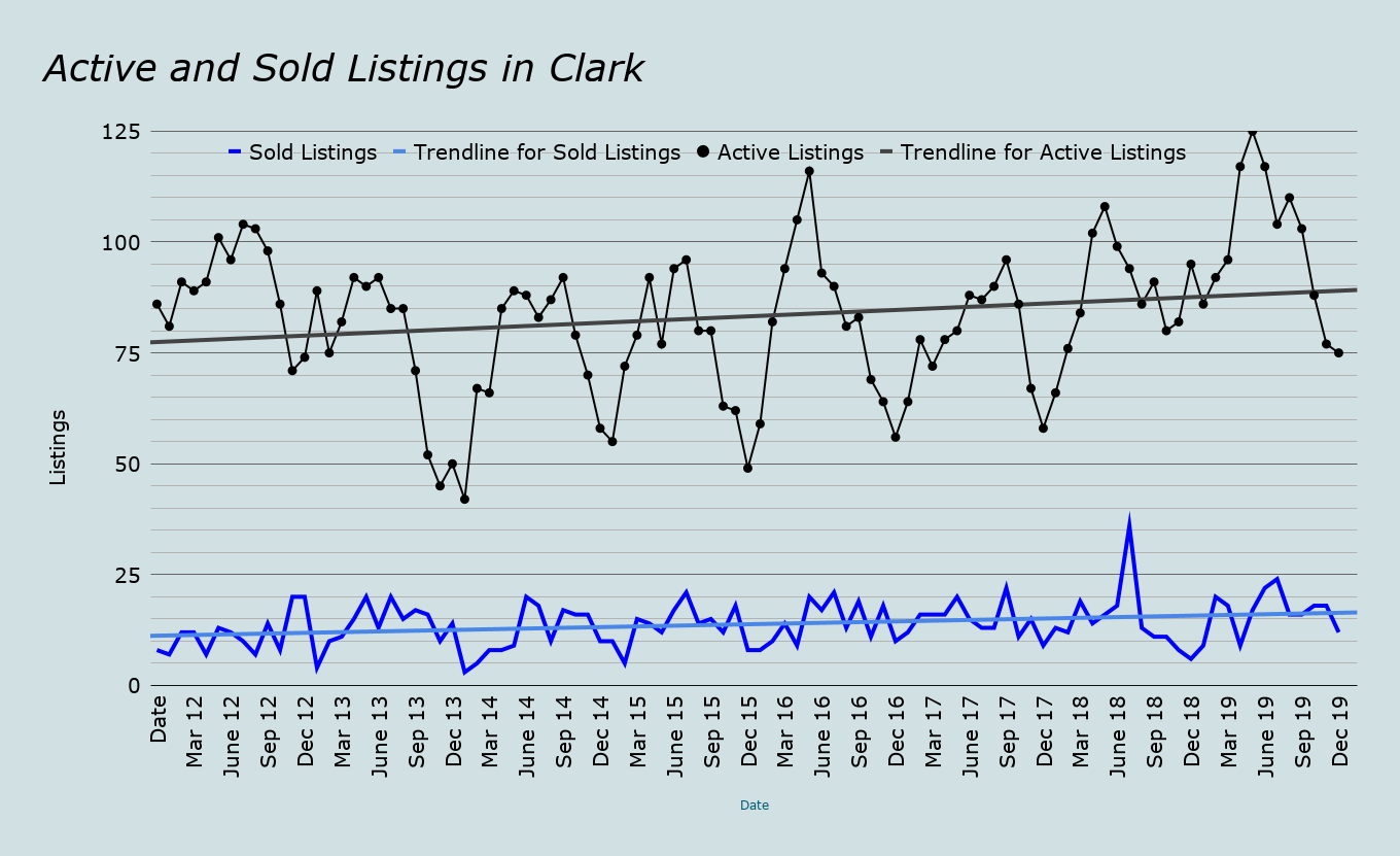 clark nj real estate inventory