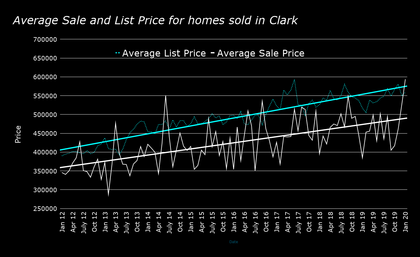 real estate sale prices in clark nj