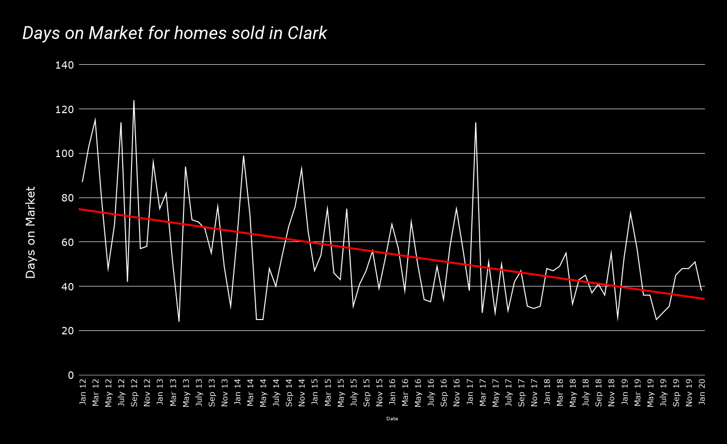 how long does it take to sell a home in clark nj