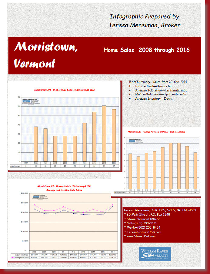 Morristown, Vermont Homes Sales Market Report 2008 through 2016 by teresa merelman