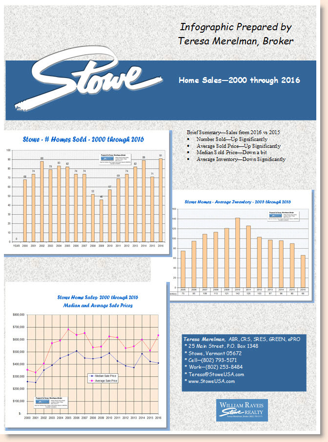 Stowe VT Home Sales Market Report 2016 by teresa merelman