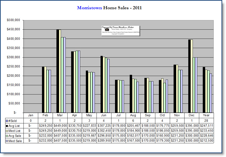 Morristown, VT Homes Sales Chart 2011 by Teresa Merelman