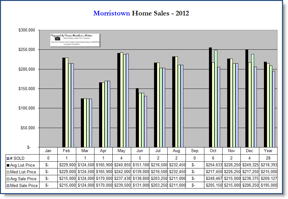 Morrisville, VT Homes Sales Chart 2012 by Teresa Merelman