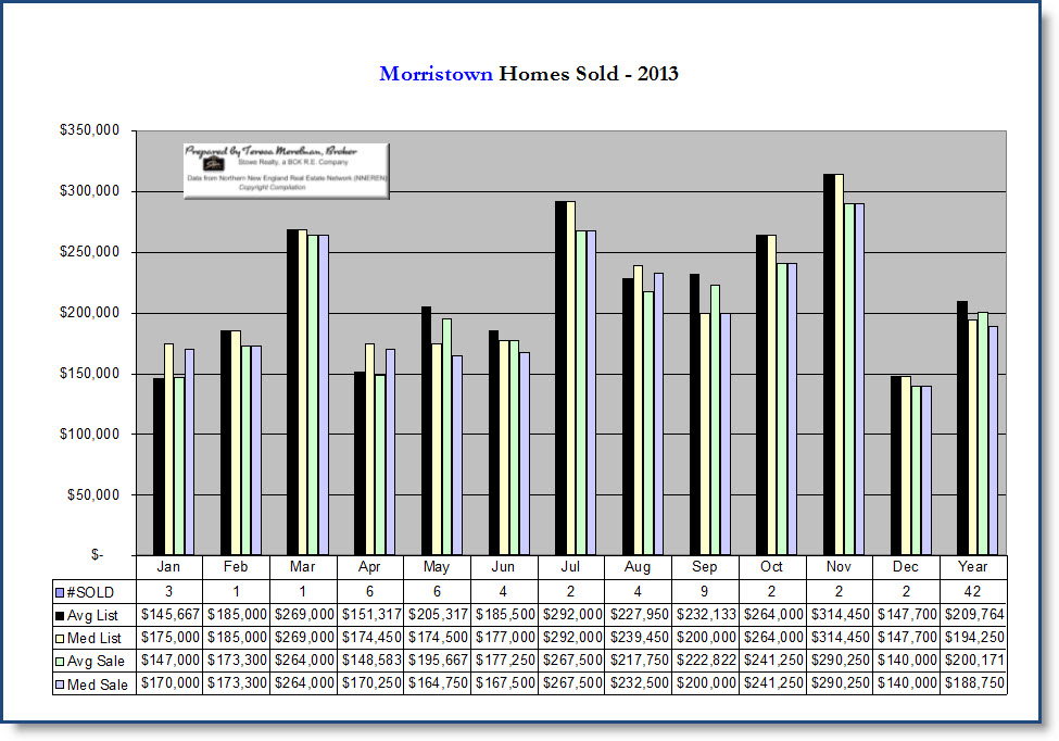 Morristown VT Home Sales Chart 2013 by Teresa Merelman
