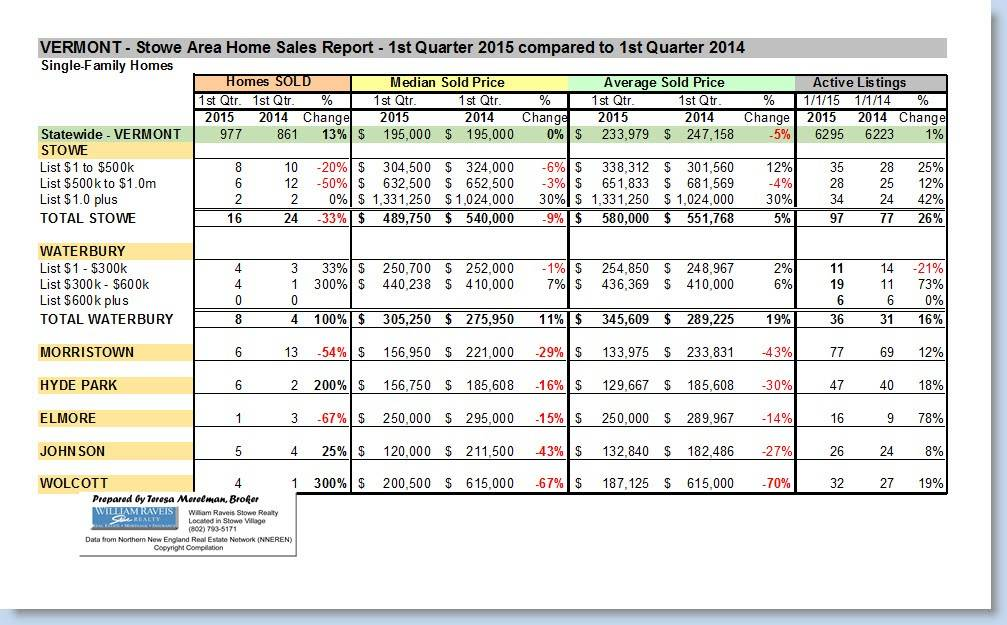 Stowe Vermont Area - Home Sales Report - 1st Qtr 2015
