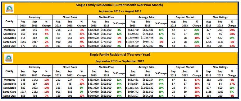 Terri Woods MLS Stats Sept 2013
