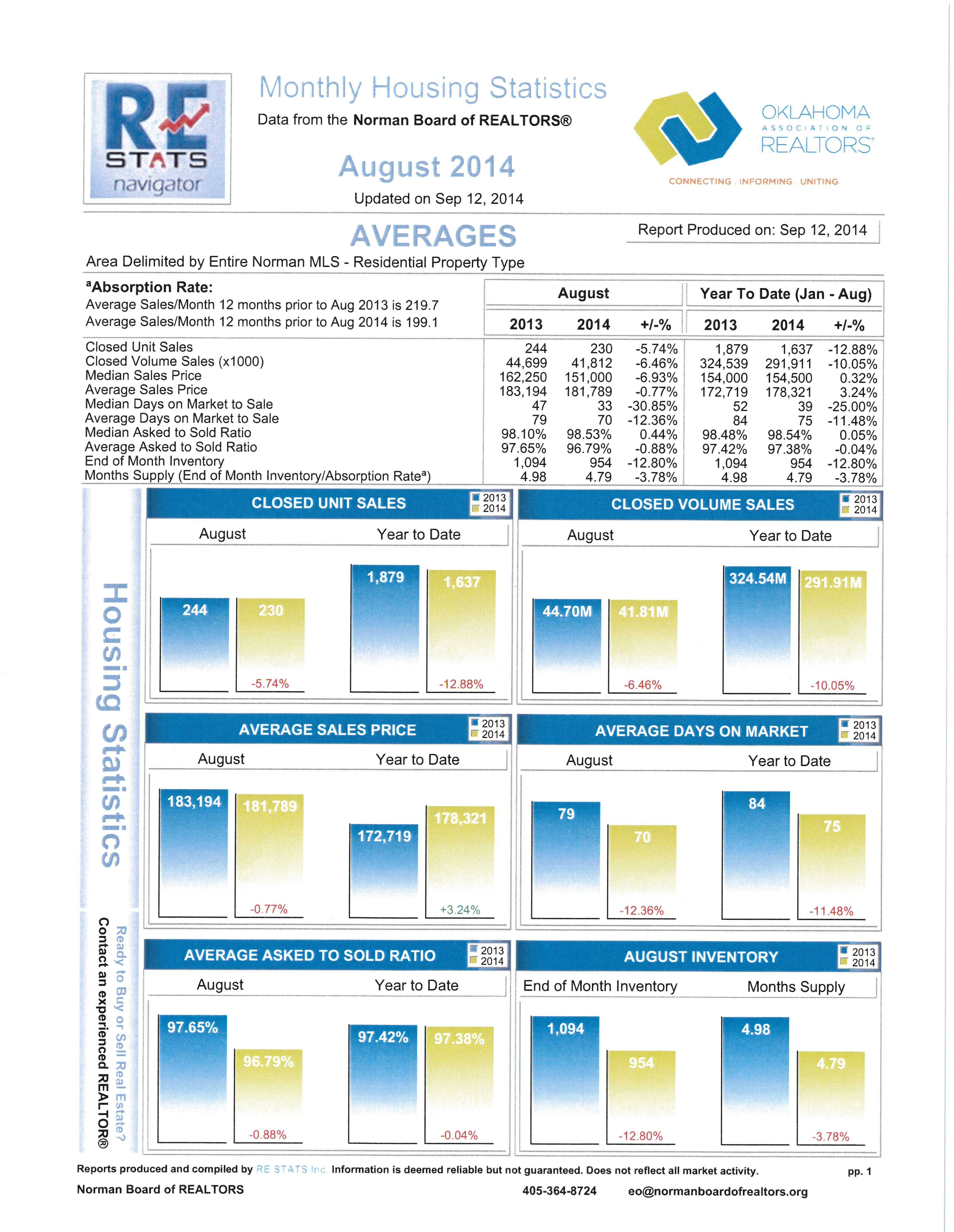 Norman, Okalhoma Real Estate Statistics August 2014