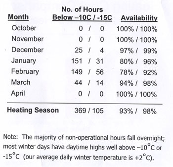 Operating cost of ductless heat pump