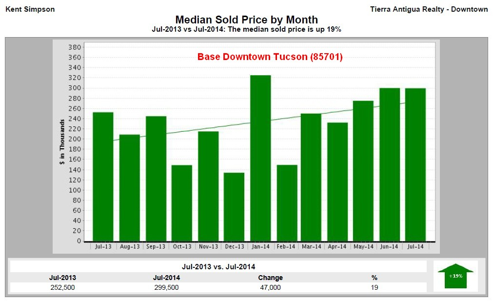 Single Family Home Values in Downtown Tucson 7/13-7/14