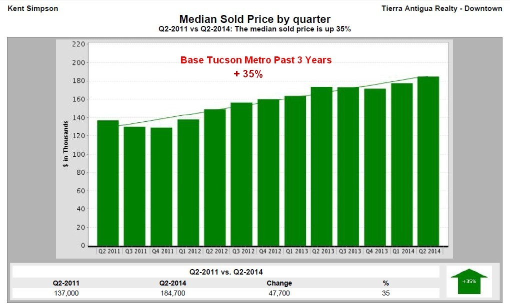 Metro Tucson 3 Year Trends in Single Family Home Values
