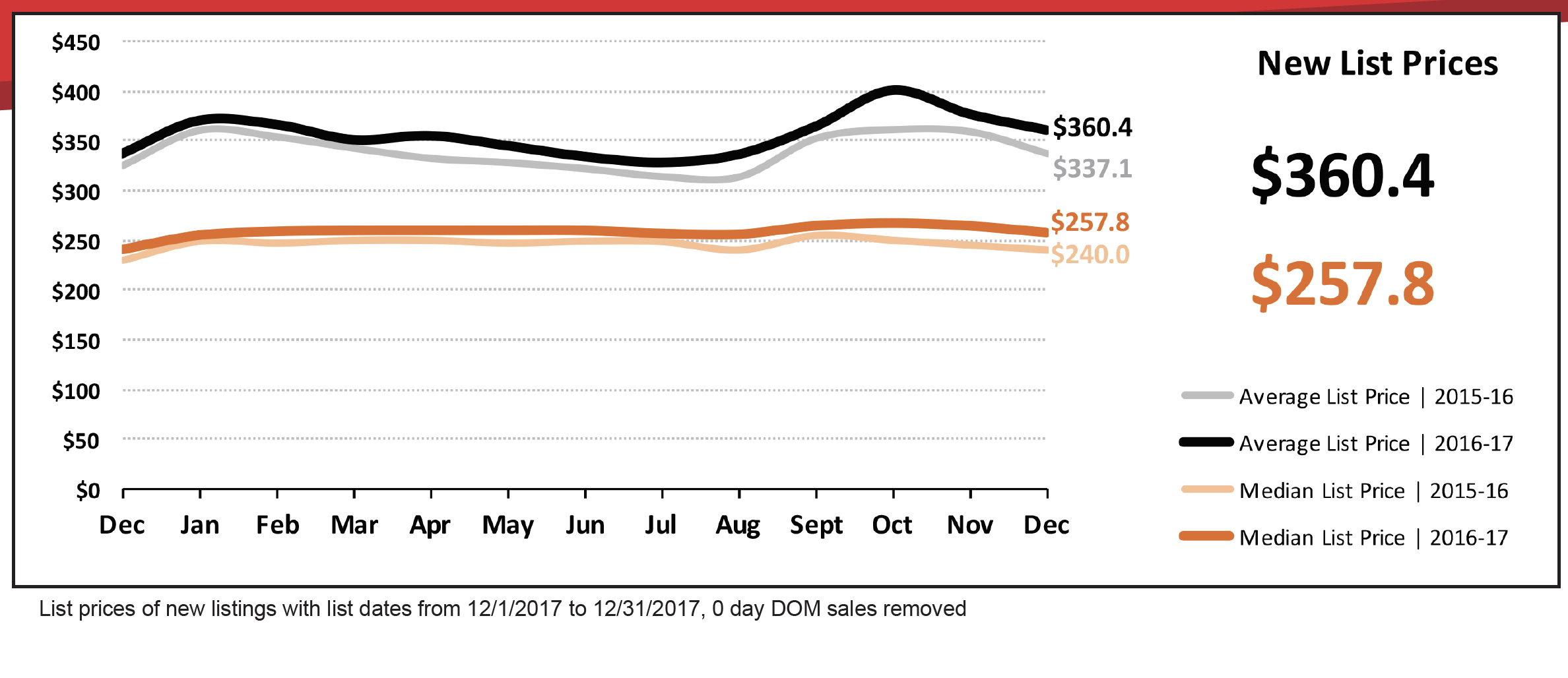 Market report new list prices december 2017 armls sell for New home price list