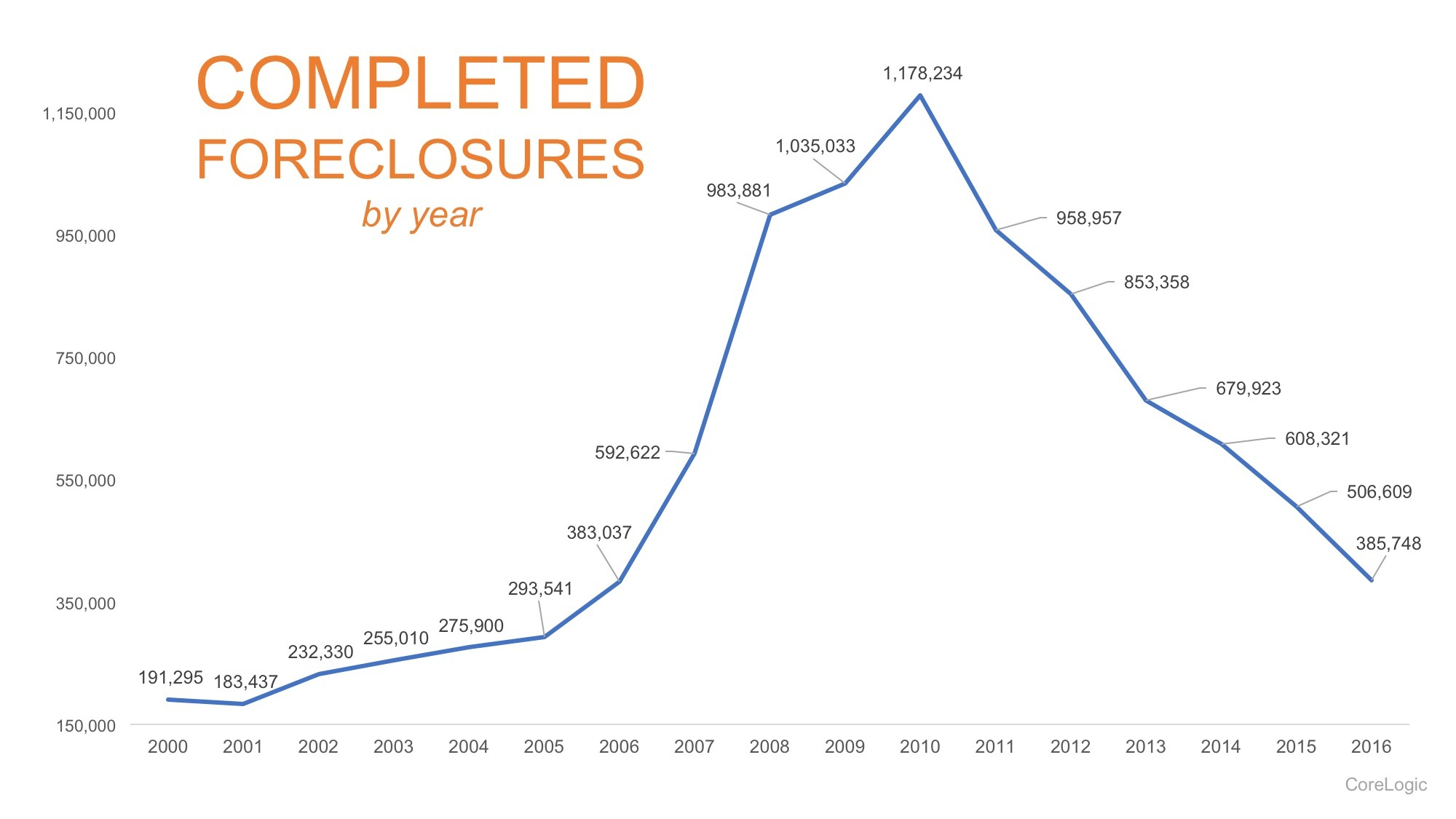 foreclosure crisis Foreclosure is a legal process in which a in the wake of the united states housing bubble and the subsequent subprime mortgage crisis there has been increased.