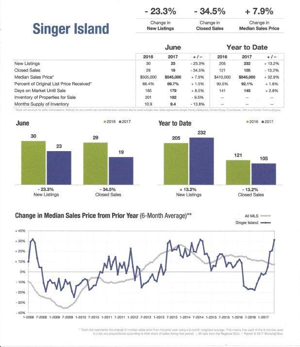 Singer Island Florida 2017 Housing Trends
