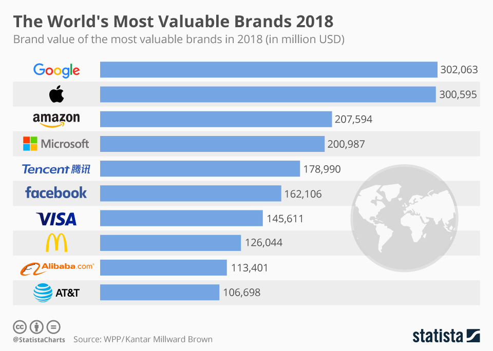 Top brands most valuable brands